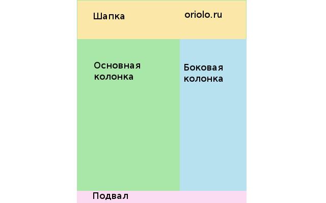 Примерный макет сайта